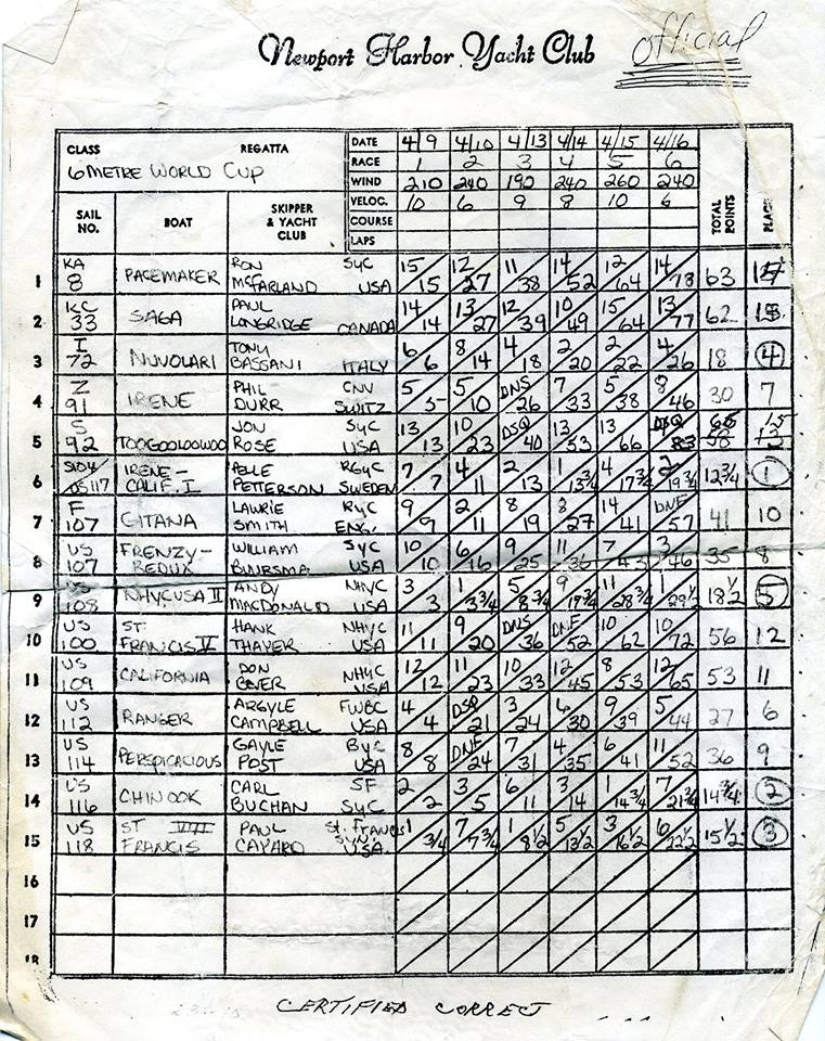 Hand written race results table